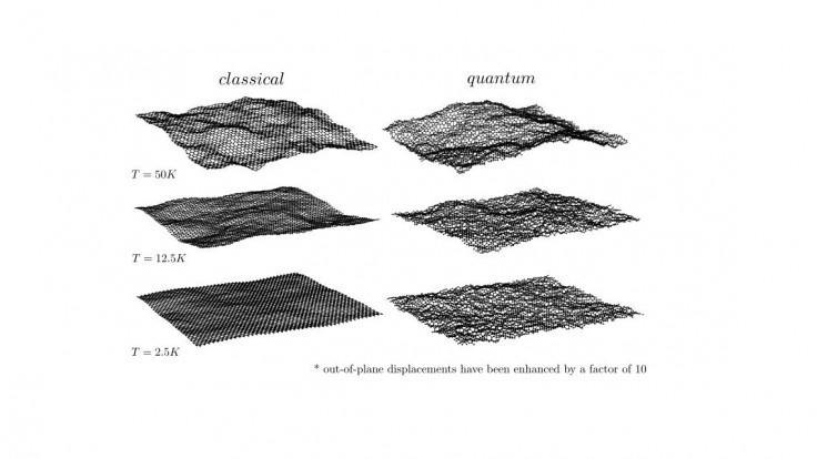 Fyzici z UK: Kvantový grafén je plochý, ale drsný