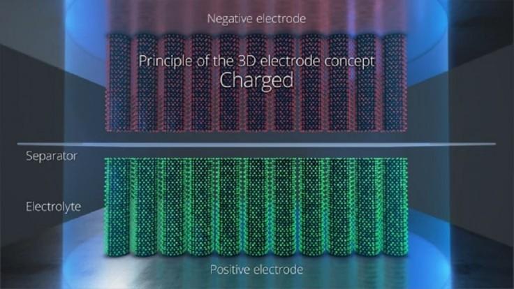 """""""Najrýchlejšie elektródy na svete"""" strojnásobia hustotu lítiových batérií"""