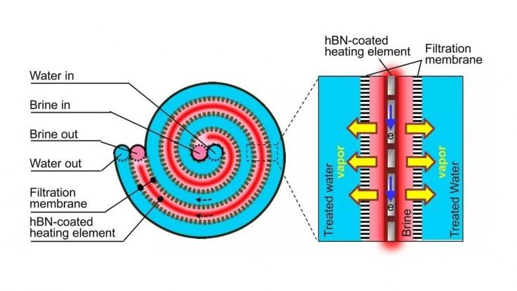Zariadenie odolné proti korózii si poradí s extrémne slanou vodou