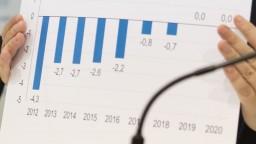 Schodok štátneho rozpočtu dosiahol výšku 3,7 miliardy, zatiaľ je to menej ako vlani
