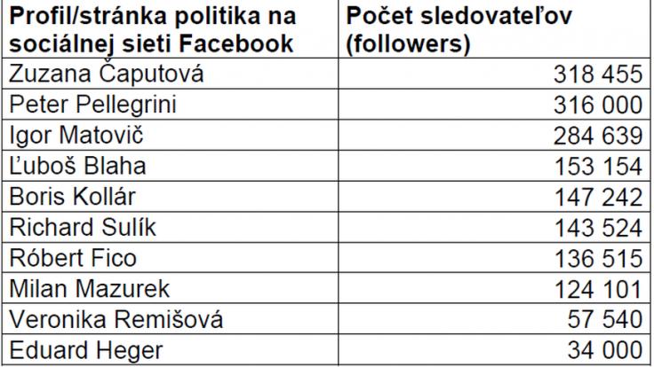 Počet sledovateľov na profiloch (stránkach) analyzovaných politikov k 29. 7. 2021